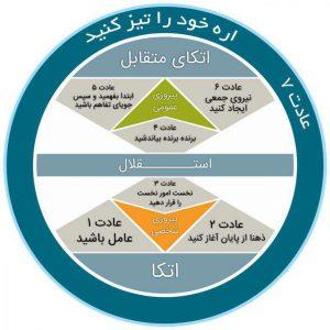 مدل های مدیریت تغییرات (Change Management Models) - بخش چهارم | مدلStephen Covey
