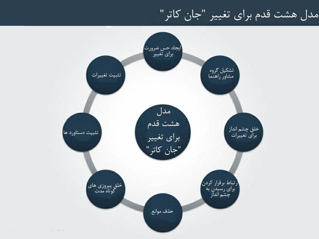 مدل های مدیریت تغییرات (Change Management Models) - بخش شیشم | مدل John Kotter