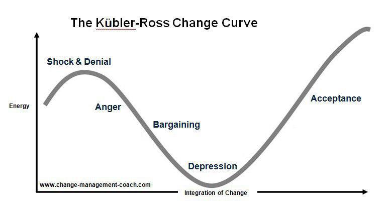 مدل مدیریت تغییرات Kubler Ross