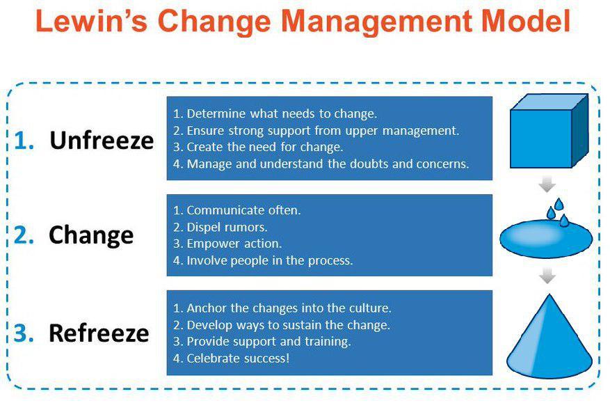 مدل های مدیریت تغییرات (Change Management Models) - بخش سوم  مدل کرت لوین Kurt Lewin