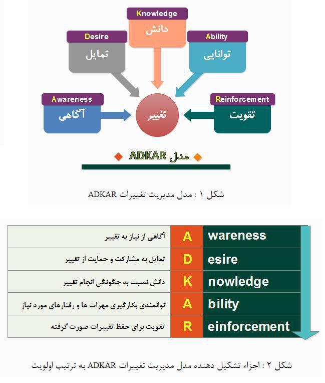 مدل ADKAR
