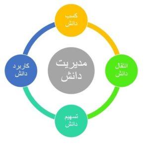 چرخه مدیریت دانش